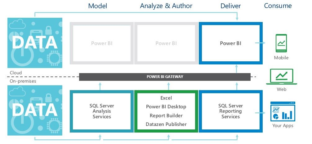 Whats-next-for-microsoft-power-bi