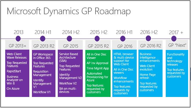 microsoft-dynamics-GP-2016-Roadmap