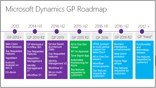 microsoft-dynamics-GP-2016-Roadmap
