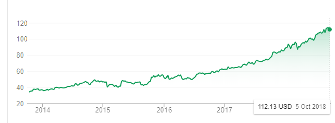 Image credit - Google Finance. Microsoft share prices since the arrival of CEO Satya Nadella