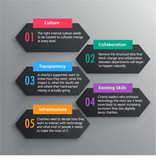 The building blocks for successful technological innovation in charities