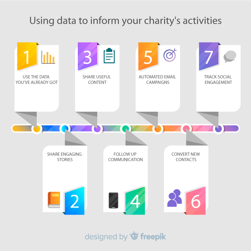 Using data to inform your charity's activities