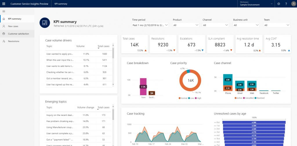 You'll be able to quickly identify and respond to current and emerging trends with built-in AI. Issues can be proactively addressed before they impact service users with the help of predictive insights. You'll also be able to evaluate and respond to key performance indicators with out-of-the-box dashboards and identify opportunities for improvement and impact using performance insights across channels - Cloud Update - Screenshot
